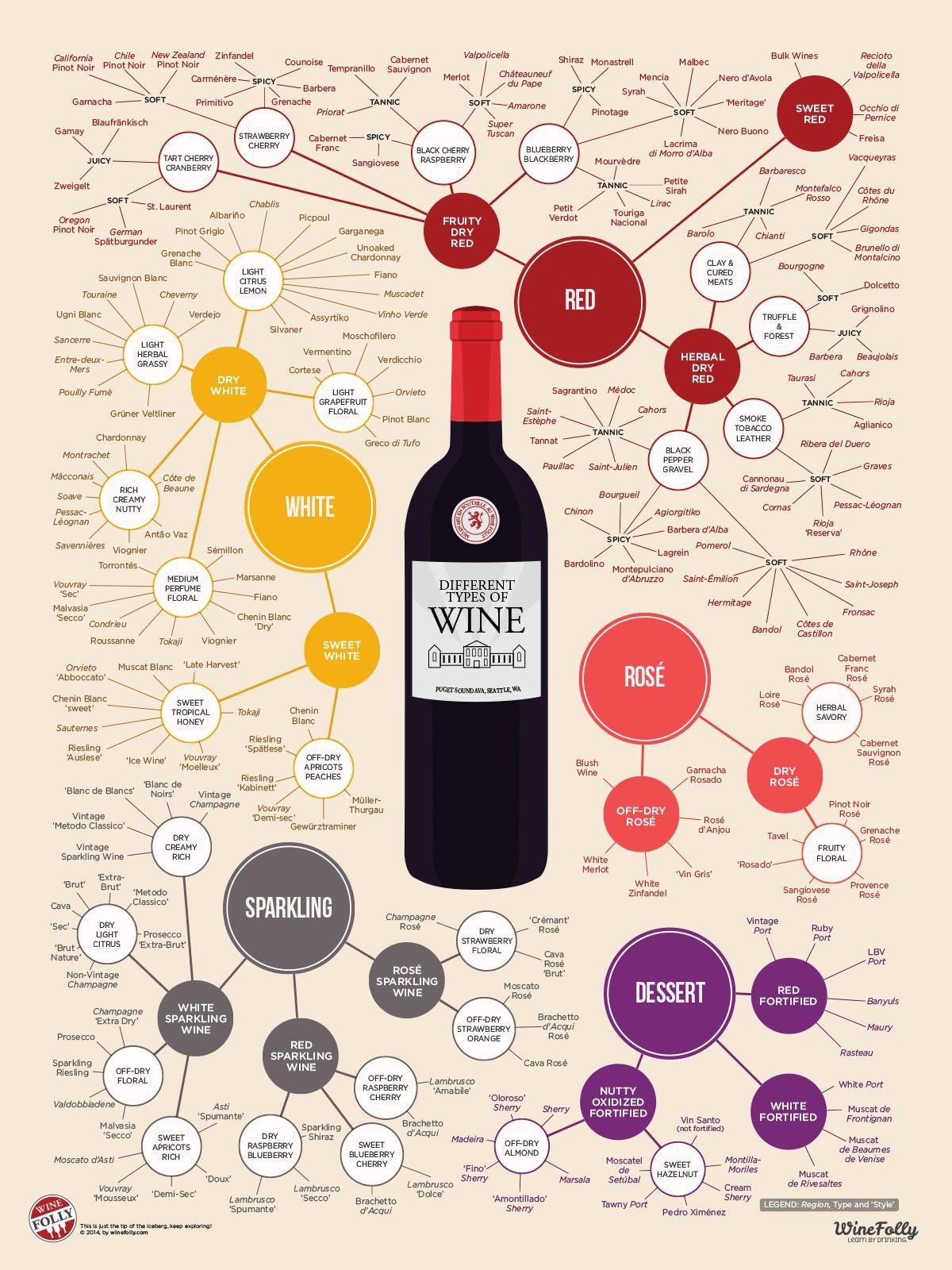 Different-Types-of-Wine-v2